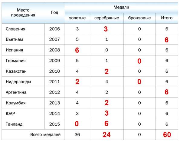 234. Заполните имеющиеся пропуски в таблице, в которой приведены данные о выступлениях российских школьников на международных математических олимпиадах в 2006-2015 гг.