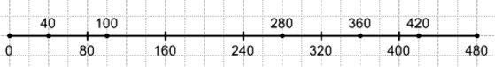 278. Начертите отрезок длиной 12 см. Над одним концом отрезка напишите число 0, а над другим - 480. Поделите отрезок на шесть равных частей. Отметьте на полученной шкале числа 40, 100, 280, 360, 420.