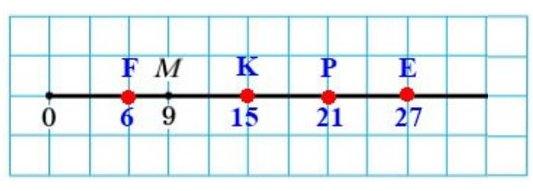 130. Перенесите в тетрадь рисунок 60. Отметьте на координатном луче точки Е (27), F(6), К (15), Р(21).