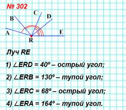 302. Проведите луч. Отложите от этого луча угол, градусная мера которого равна: 1) 40°; 2) 130°; 3) 68°; 4) 164°. Определите вид каждого из построенных углов.