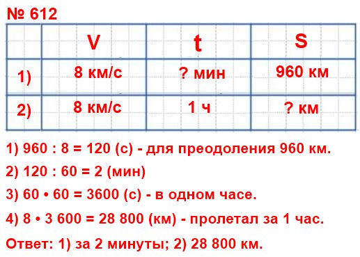 612. Скорость космического корабля «Восток», на котором Юрий Гагарин совершил свой полёт, равна 8 км/с. 1) За сколько минут он пролетал 960 км? 2) Какое расстояние он пролетал за 1 ч?