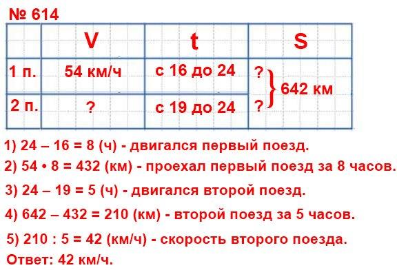 614. Поезд отправился со станции в 16 ч со скоростью 54 км/ч. В 19 ч с этой же станции в противоположном направлении отправился второй поезд. В 24 ч расстояние между ними было равно 642 км.