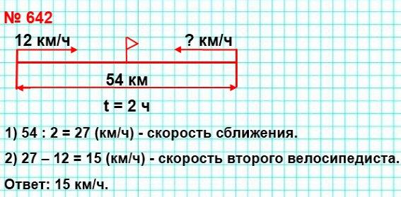 642. Из двух населённых пунктов, расстояние между которыми равно 54 км, одновременно выехали навстречу друг другу два велосипедиста и встретились через 2 ч после начала движения.