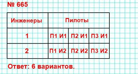 665. В отряде космонавтов есть три пилота и два инженера. Сколько существует способов составить экипаж, состоящий из одного пилота и одного инженера?