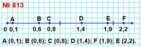 813. Начертите координатный луч, взяв за единичный такой отрезок, длина которого в десять раз больше стороны клетки тетради. Отметьте на луче точки, которые соответствуют числам 0,1; 0,6; 0,8; 1,4; 1,9; 2,2.